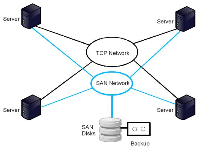 SAN - storage-area-network