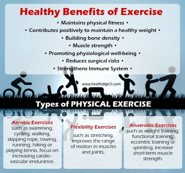 exercise-types-of-exercise