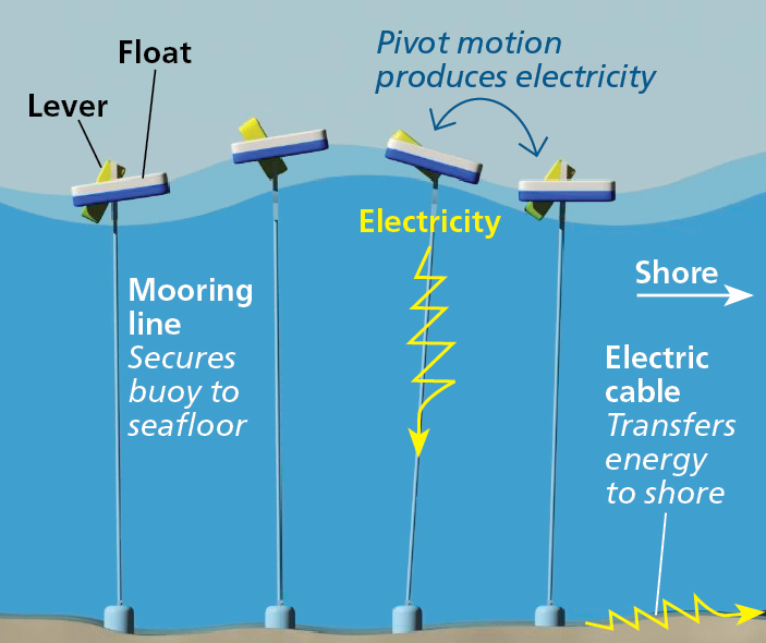 wave energy conversion devices pdf