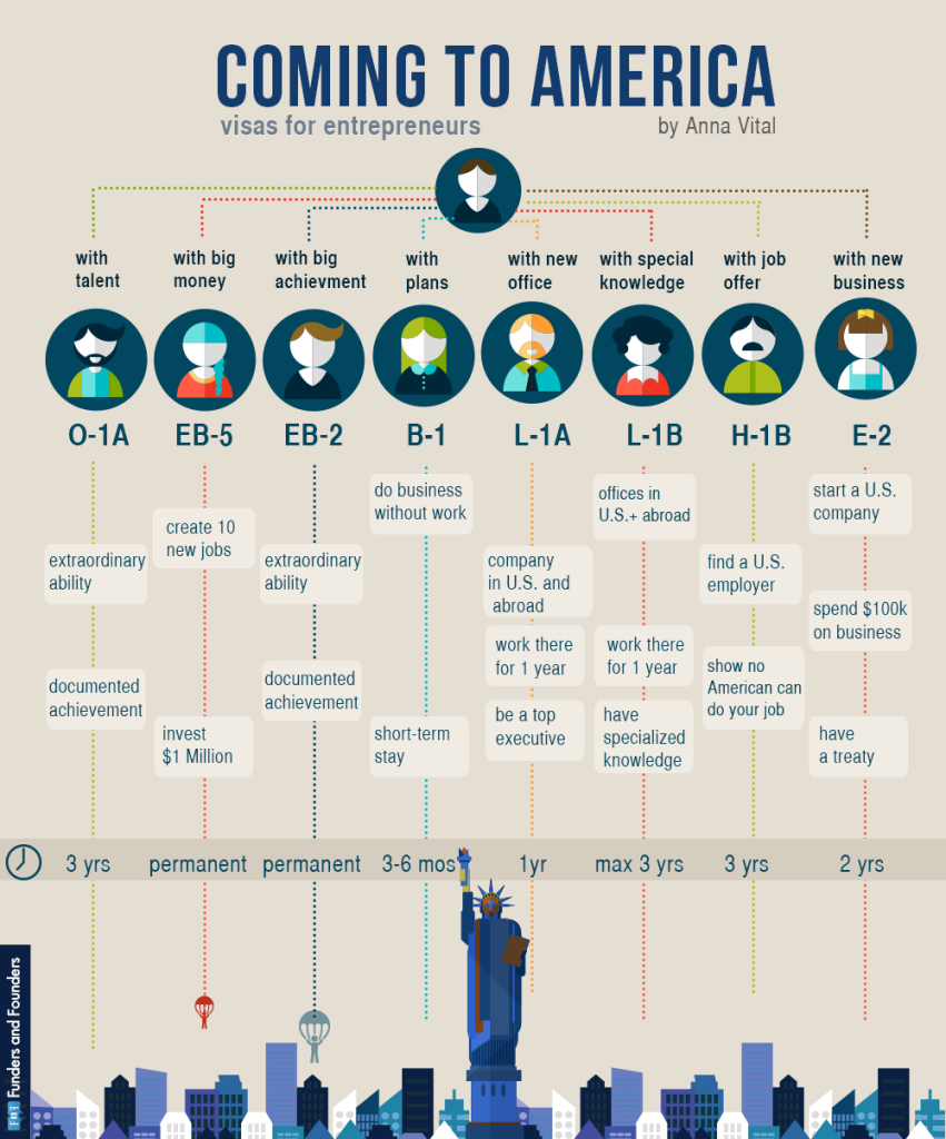 coming-to-america-visas-infographic