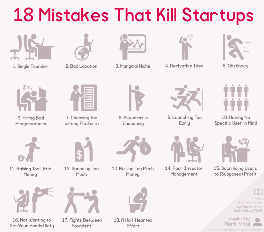 Mistakes-That-Kill-Startups