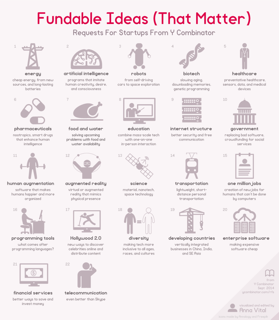 fundable-startup-ideas-that-matters-infographic